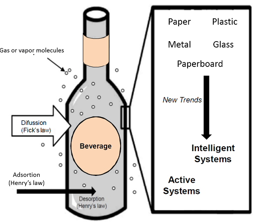 research paper beverages