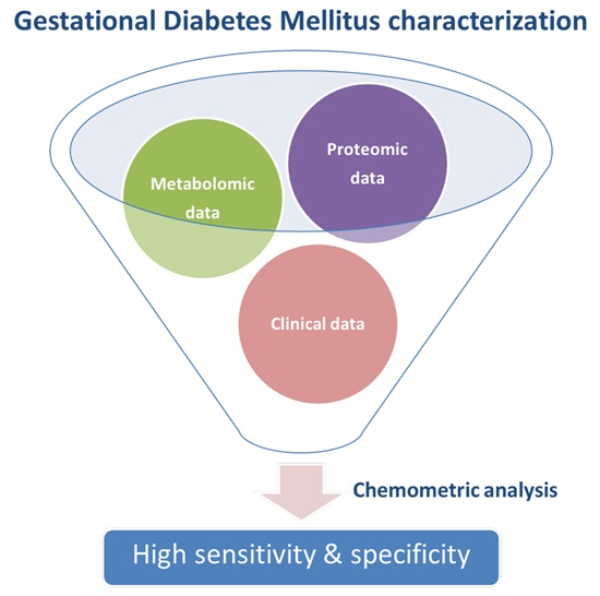 An introduction to the analysis of diabetes mellitus