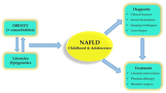 children obesity research papers