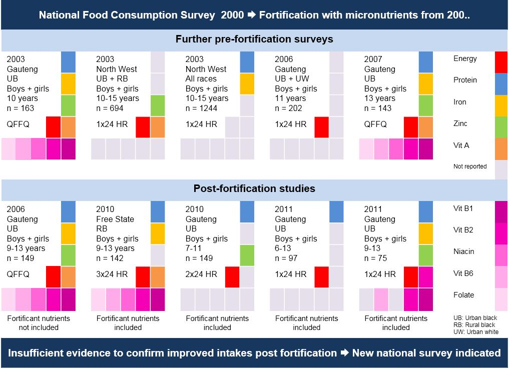 a systematic review on micronutrient intake This comprehensive review gives an overview of studies examining the role of  micronutrients in pd, and provides guidance on the value of the reported.