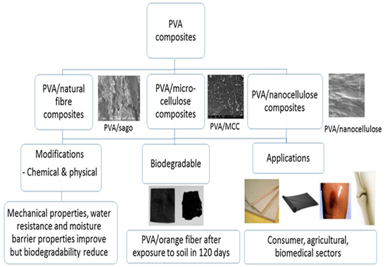 research papers on polymer matrix composites