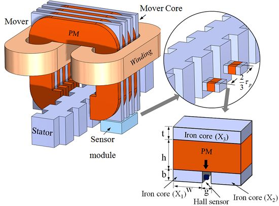 Sensors free full text a new approach to detect mover for Linear motor hall sensor