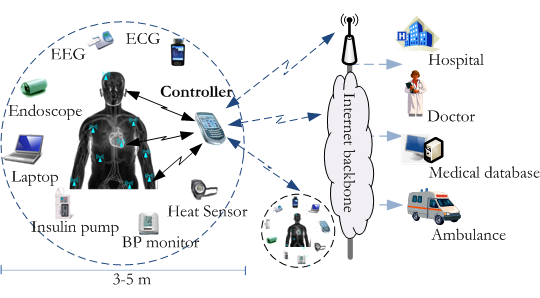 wireless body area network research papers Abstract--in wireless body area network (wban) or in hospital some research findings on wireless basn based on the performance of zigbee and owc in terms of.