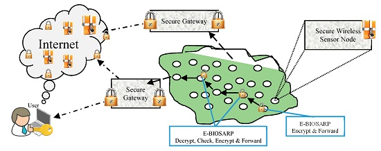 routing protocols research papers