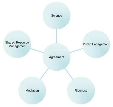 essay on water management essay one public amp private water  sustainability special issue sustainable water managementopen