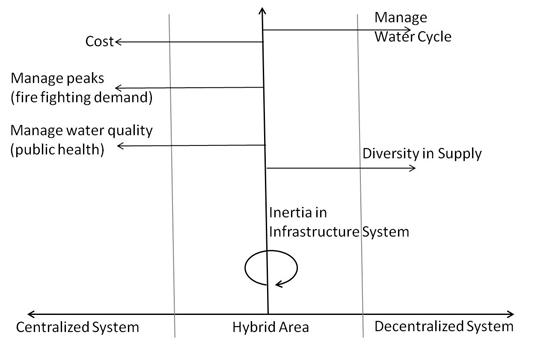 state of urban irrigation demand management