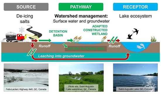 thesis in watershed management Application of gis technology in watershed-based management and decision making u sunday tim iowa state university.