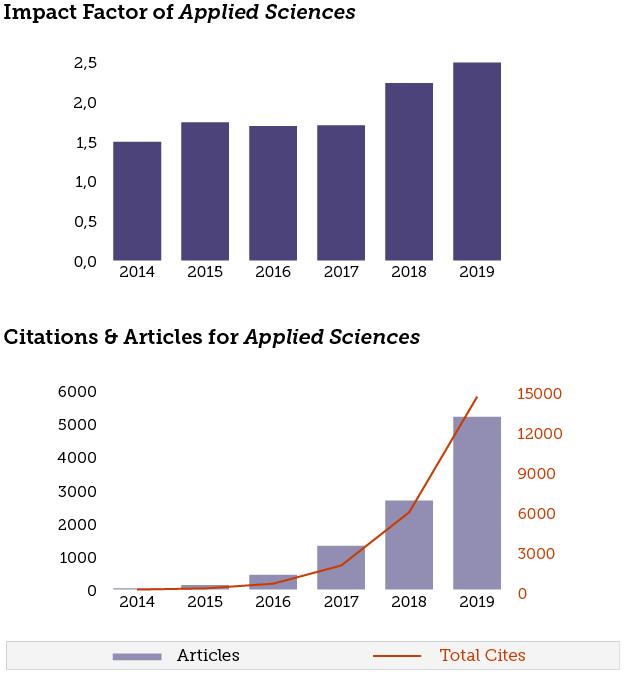 Applied Sciences | Announcements