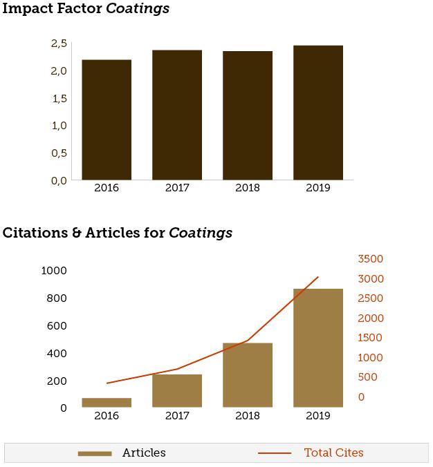 Coatings Receiving 2018 Updated Impact Factor of 2 330